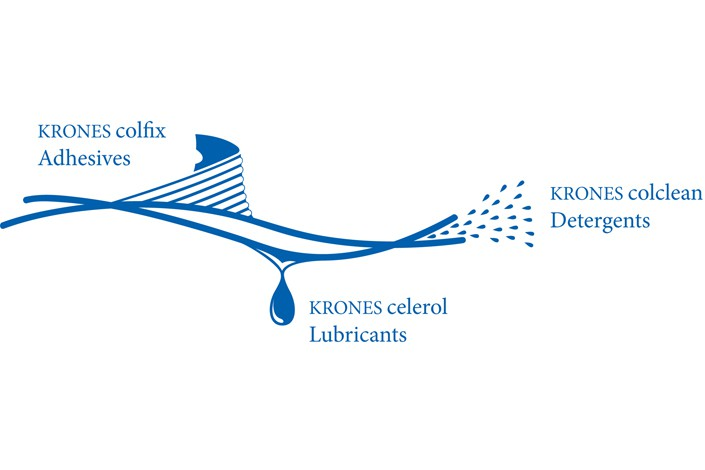KIC Krones: consumables from one single source