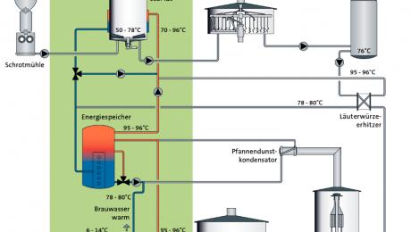EquiTherm – Energieströme clever genutzt