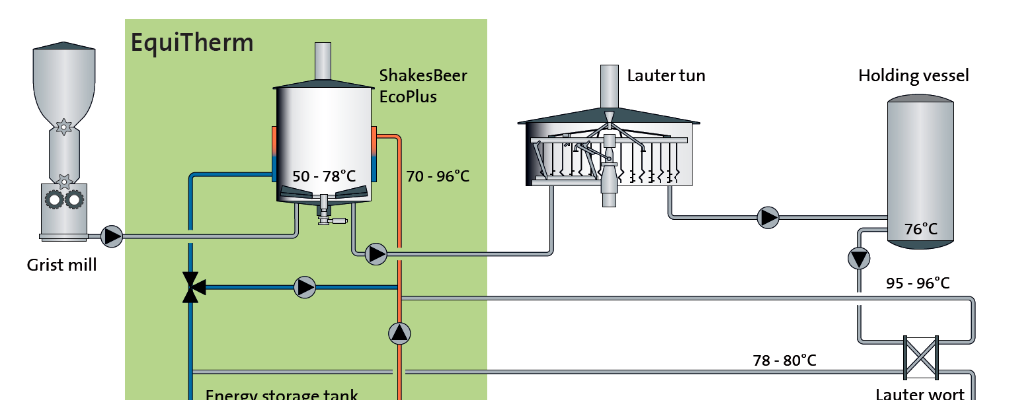 EquiTherm – smart deployment of energy flows