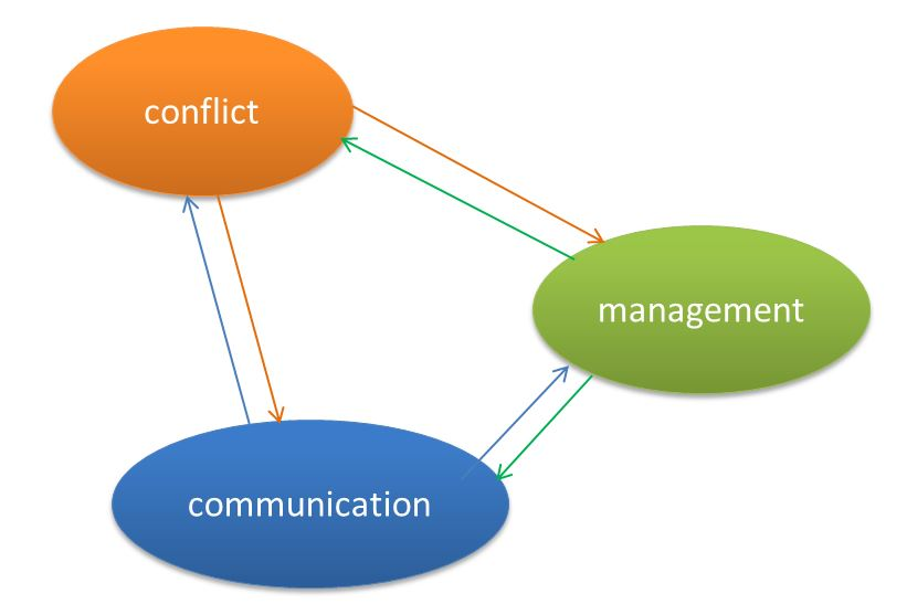 communication is the key to success Exceptional communication capability is a rare skill and it's unanimously considered as the key to success in any profession along with being the cornerstone of leadership.